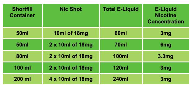 shortfill e-liquids mixing guide
