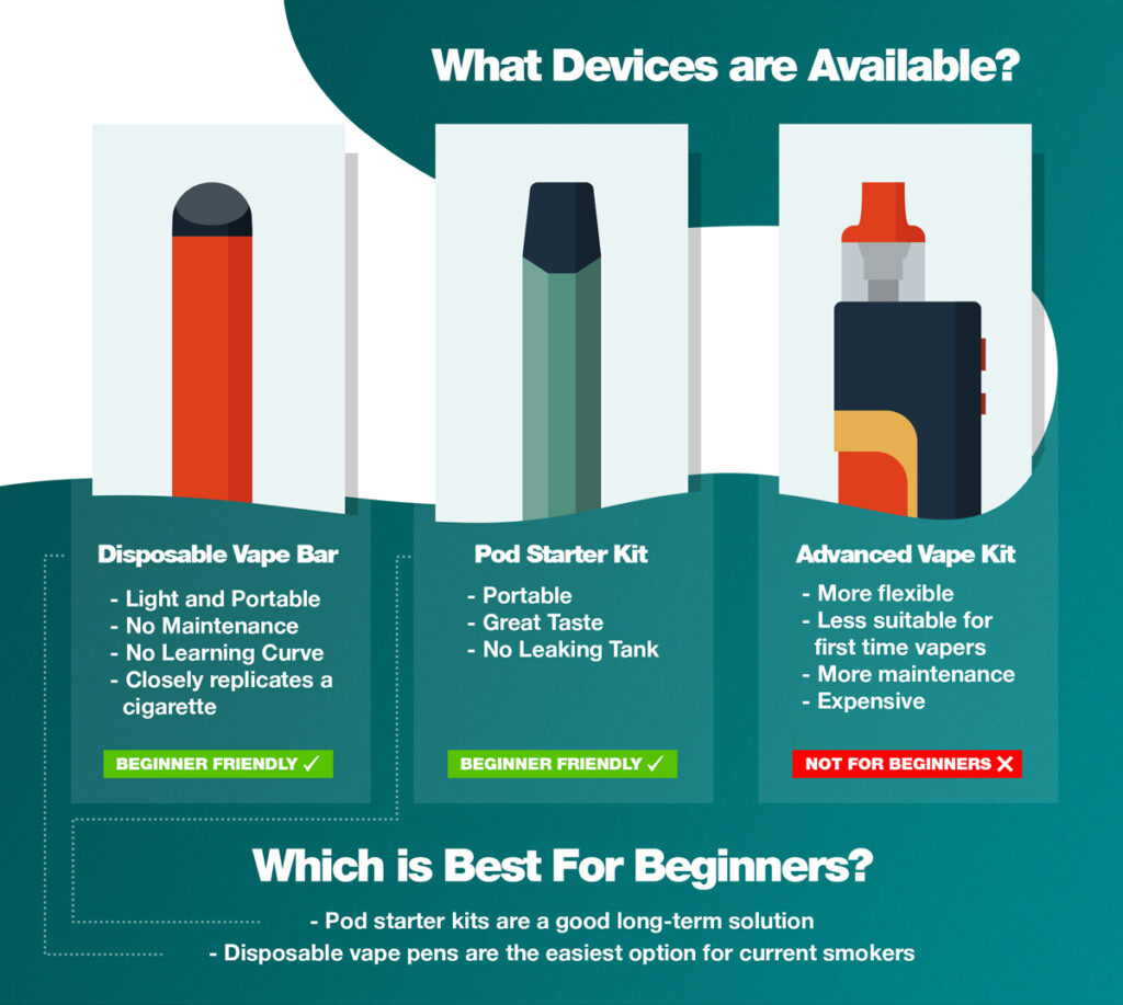 Beginners guide to vaping: different devices