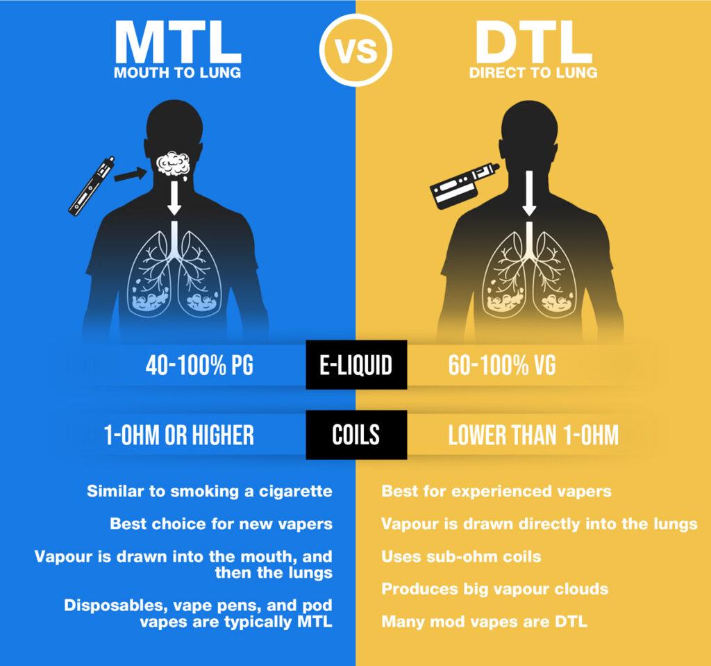 Beginners guide to vaping: MTL vs DTL vaping