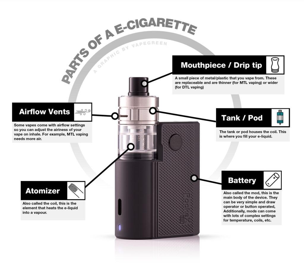 Vaping: Parts of an e-cigarette